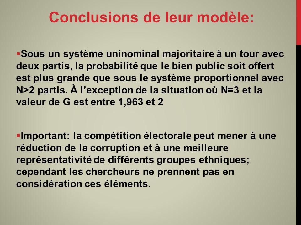 Conclusions de leur modèle: Sous un système uninominal majoritaire à un tour avec deux partis, la probabilité que le bien public soit offert est plus grande que sous le système proportionnel avec N>2 partis.