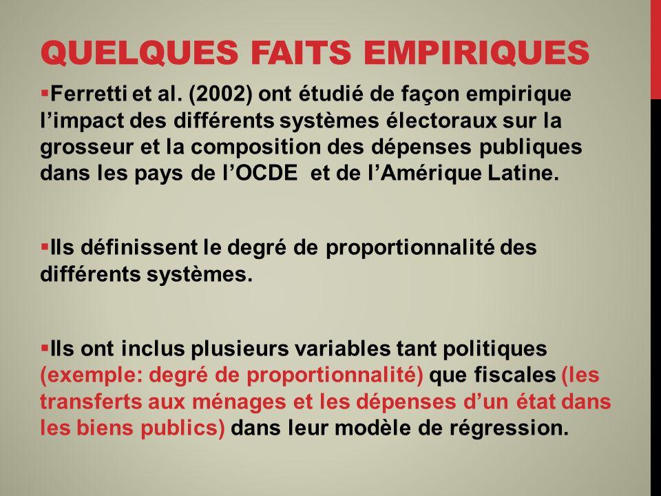 QUELQUES FAITS EMPIRIQUES Ferretti et al. (2002) ont étudié de façon empirique limpact des différents systèmes électoraux sur la grosseur et la compos
