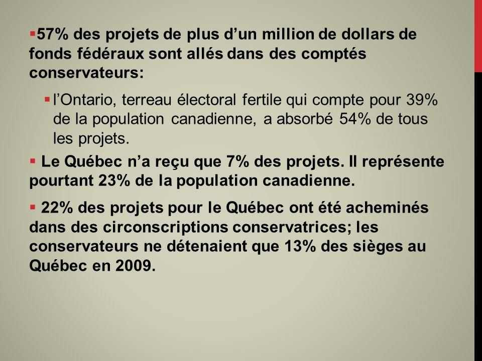 57% des projets de plus dun million de dollars de fonds fédéraux sont allés dans des comptés conservateurs: lOntario, terreau électoral fertile qui compte pour 39% de la population canadienne, a absorbé 54% de tous les projets.
