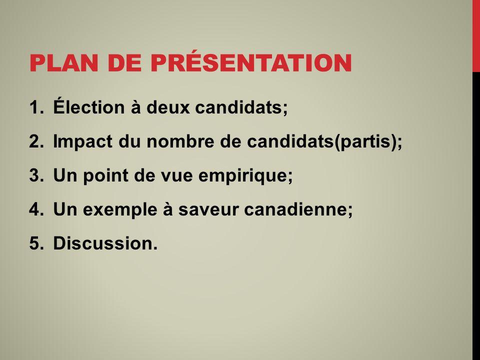PLAN DE PRÉSENTATION 1.Élection à deux candidats; 2.Impact du nombre de candidats(partis); 3.Un point de vue empirique; 4.Un exemple à saveur canadienne; 5.Discussion.