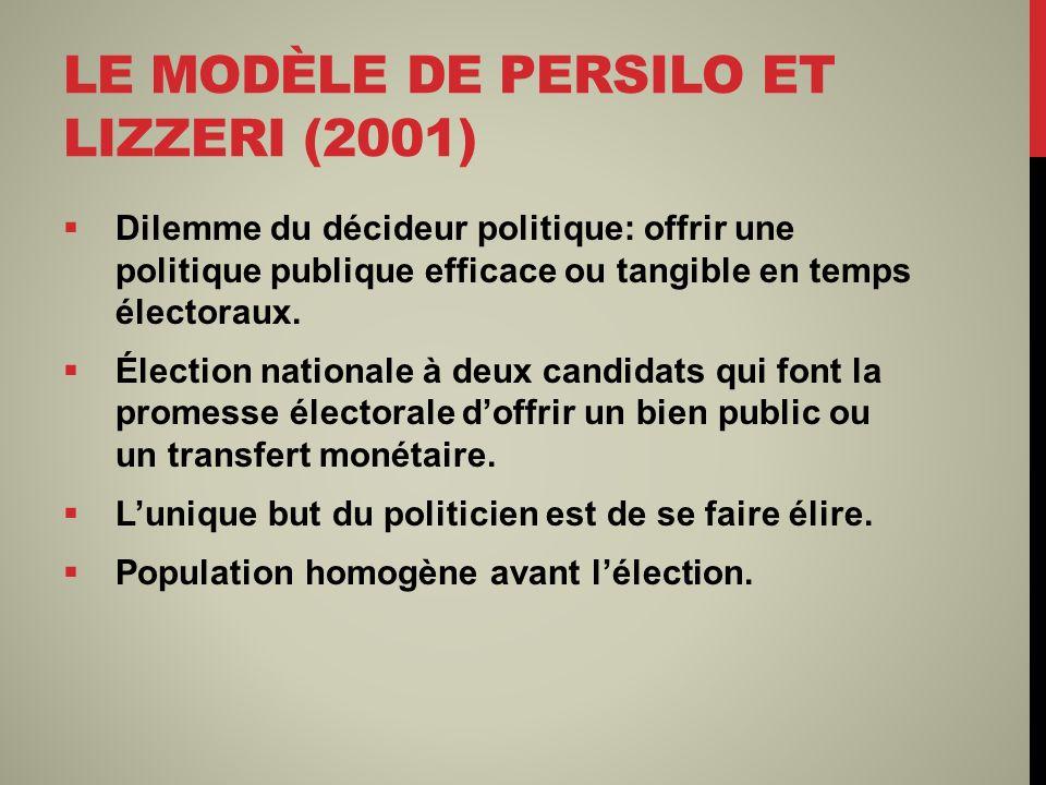 LE MODÈLE DE PERSILO ET LIZZERI (2001) Dilemme du décideur politique: offrir une politique publique efficace ou tangible en temps électoraux. Élection