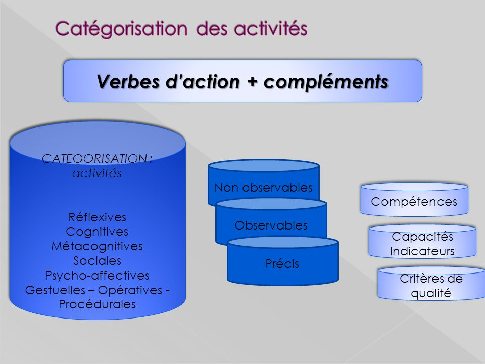 Verbes daction + compléments CATEGORISATION : activités Réflexives Cognitives Métacognitives Sociales Psycho-affectives Gestuelles – Opératives - Proc