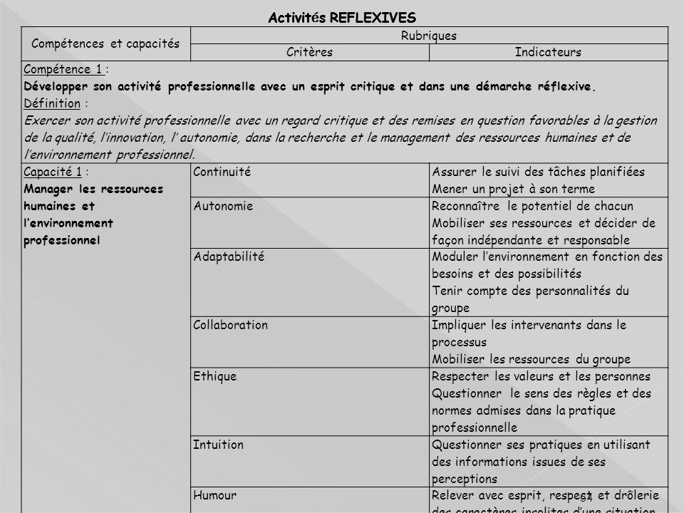 54 Activit é s REFLEXIVES Compétences et capacités Rubriques CritèresIndicateurs Compétence 1 : Développer son activité professionnelle avec un esprit critique et dans une démarche réflexive.