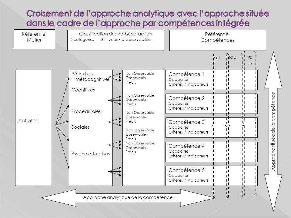 Approche analytique de la compétence Activités Réflexives + métacognitives Cognitives Procédurales Sociales Psycho affectives Non Observable Observable Précis Non Observable Observable Précis Non Observable Observable Précis Non Observable Observable Précis Non Observable Observable Précis Compétence 1 Capacités Critères / Indicateurs Compétence 2 Capacités Critères / Indicateurs Compétence 3 Capacités Critères / Indicateurs Compétence 4 Capacités Critères / Indicateurs Compétence 5 Capacités Critères / Indicateurs FS 1 FS … Approche située de la compétence Classification des verbes daction 5 catégories 3 Niveaux dobservabilité Référentiel Métier Référentiel Compétences FS 2