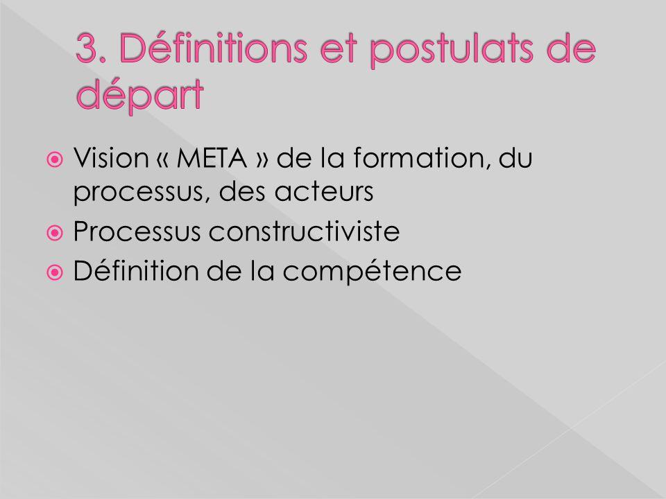 Etape 5: Production/construction du RCi 5.1: Identification de(s) (la) fonction(s) du professionnel dans son organisation, description de son organisation et vérification de ladéquation du processus 5.2: Décrire la fonction et le métier: Récolter les données, lister les données sous forme de VA 5.3: Catégoriser les activités du métier (VA: type dactivité, niveau dobservabilité) 5.4: Repérer les compétences (activités NO) 5.5: Intégrer les compétences (croisement compétences/FS et rédiger OCI) 5.6: Structurer les capacités (VO et V précis) 5.7: Validation du RCi (différents acteurs)
