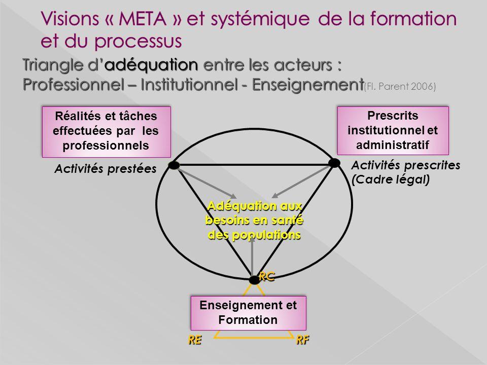 Utilisation aveugle du RCi Standardisation de la formation Place réservée aux savoirs / aptitudes professionnelles Logique demployabilité Prégnance des prescrits institutionnels (santé/enseignement)