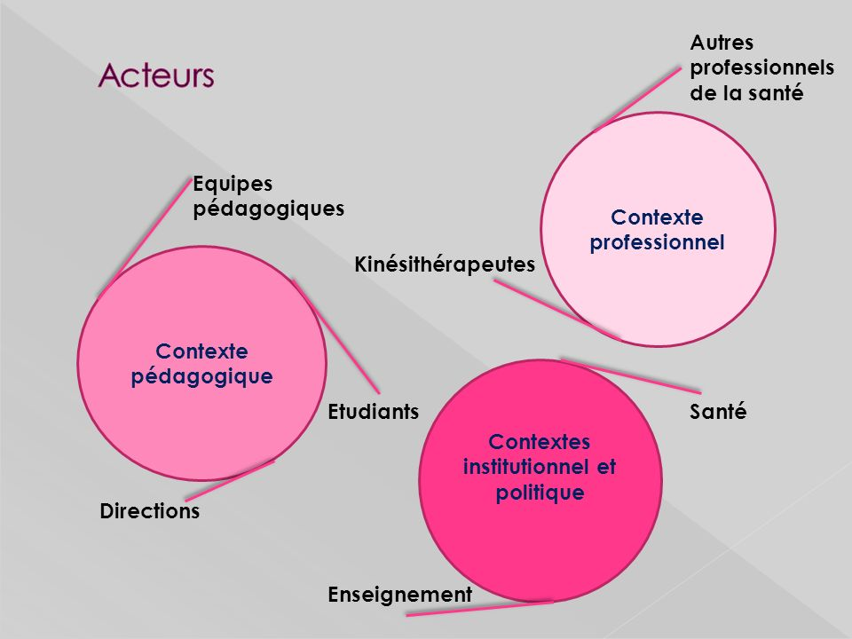 Paradigme socioconstructiviste permettant à chaque apprenant de construire ses connaissances, ses savoirs (Jonnaert P.