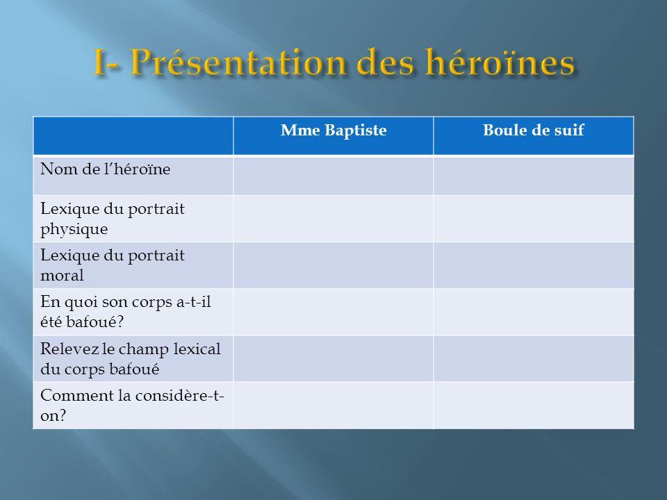 Mme BaptisteBoule de suif Nom de lhéroïne Lexique du portrait physique Lexique du portrait moral En quoi son corps a-t-il été bafoué? Relevez le champ