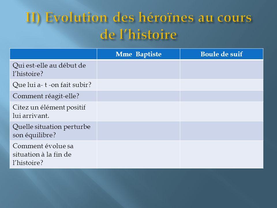 Mme BaptisteBoule de suif Qui est-elle au début de lhistoire? Que lui a- t -on fait subir? Comment réagit-elle? Citez un élément positif lui arrivant.