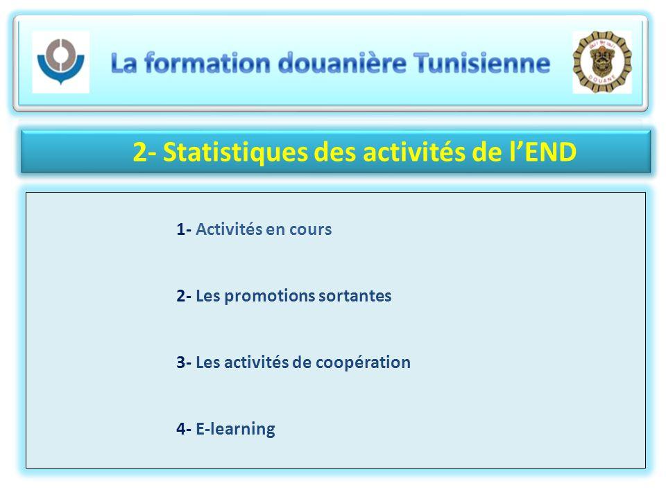 2- Statistiques des activités de lEND 1- Activités en cours 2- Les promotions sortantes 3- Les activités de coopération 4- E-learning