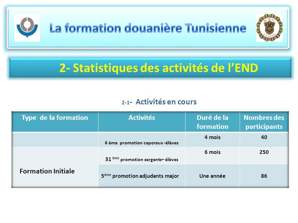 2- Statistiques des activités de lEND 2-1 - Activités en cours