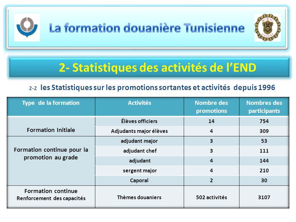2- Statistiques des activités de lEND 2-2 les Statistiques sur les promotions sortantes et activités depuis 1996