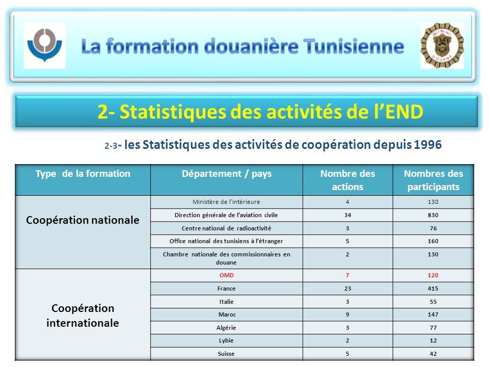 2- Statistiques des activités de lEND 2-3 - les Statistiques des activités de coopération depuis 1996