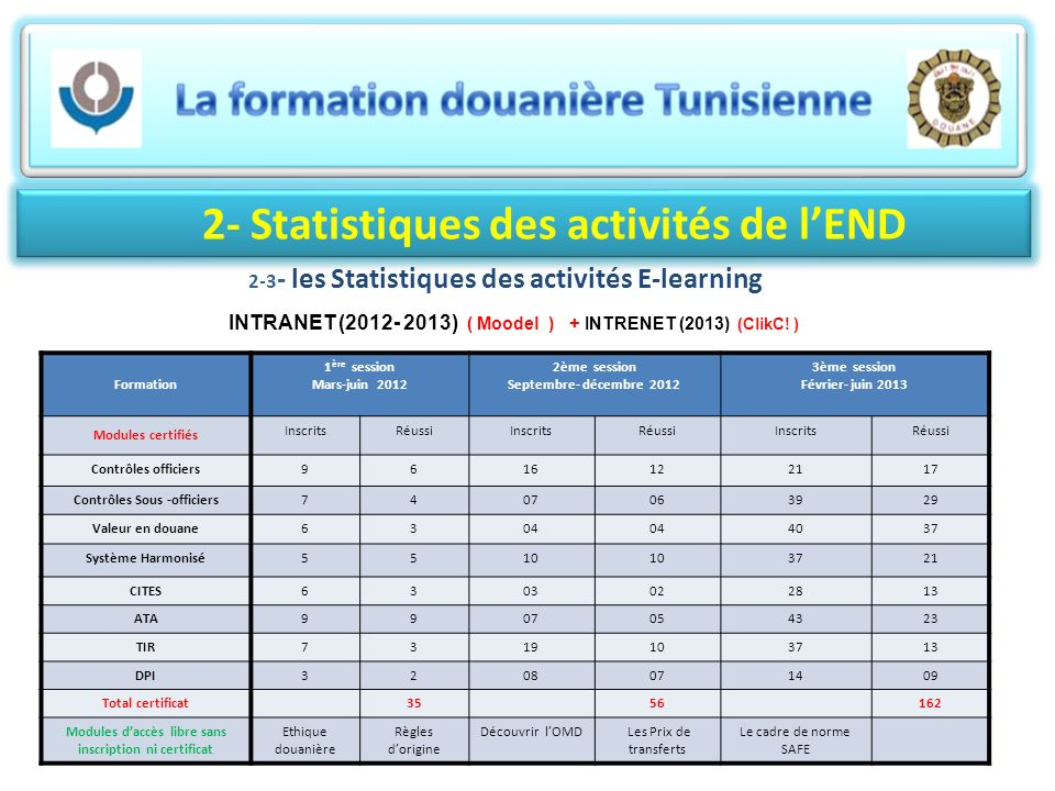 2- Statistiques des activités de lEND 2-3 - les Statistiques des activités E-learning INTRANET (2012- 2013) ( Moodel ) + INTRENET (2013) (ClikC! ) For