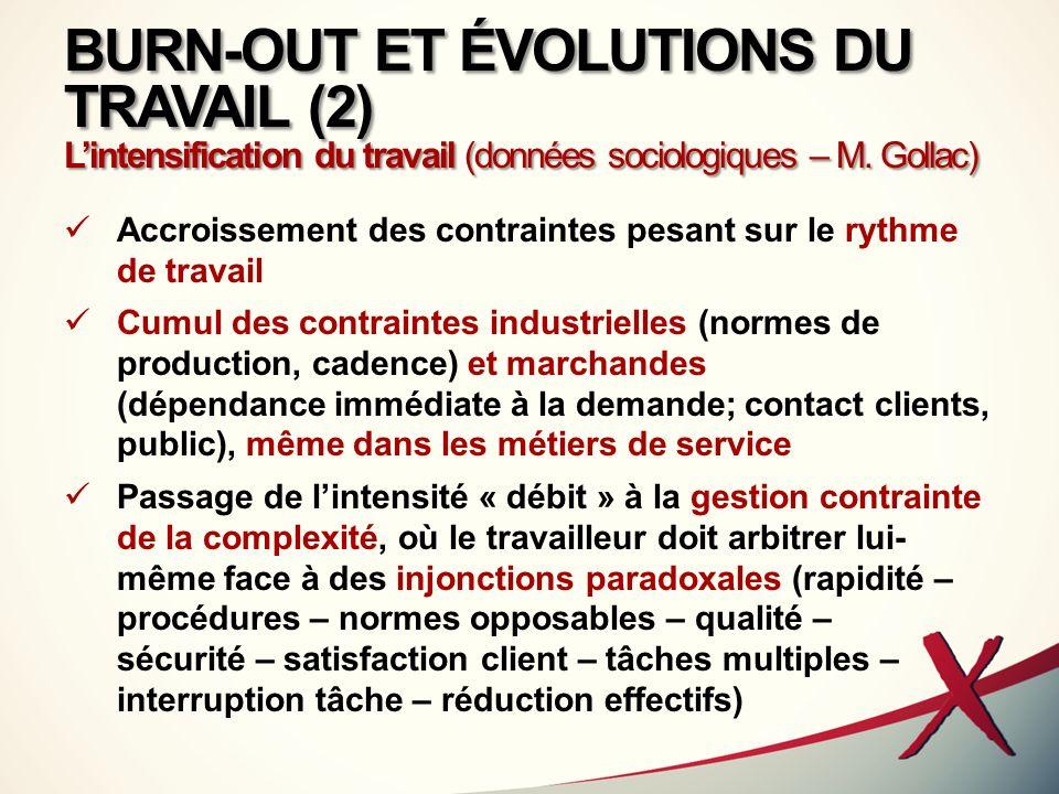 BURN-OUT ET ÉVOLUTIONS DU TRAVAIL (2) Lintensification du travail (données sociologiques – M. Gollac) Accroissement des contraintes pesant sur le ryth