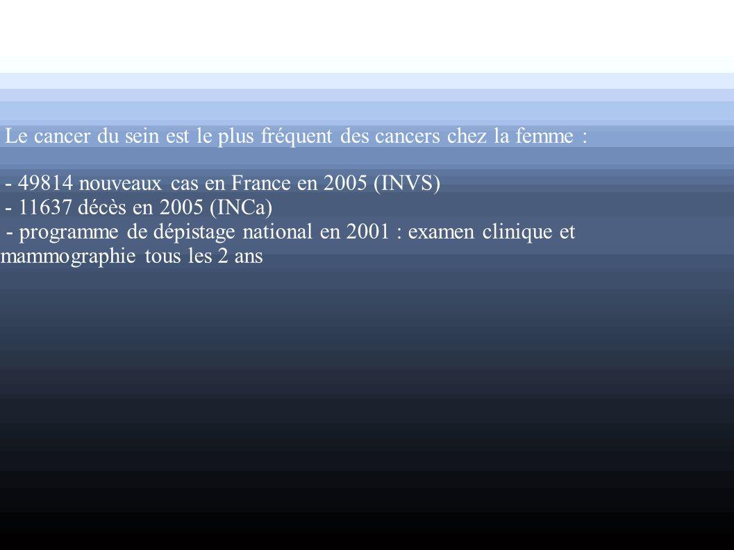 Le cancer du sein est le plus fréquent des cancers chez la femme : - 49814 nouveaux cas en France en 2005 (INVS) - 11637 décès en 2005 (INCa) - progra
