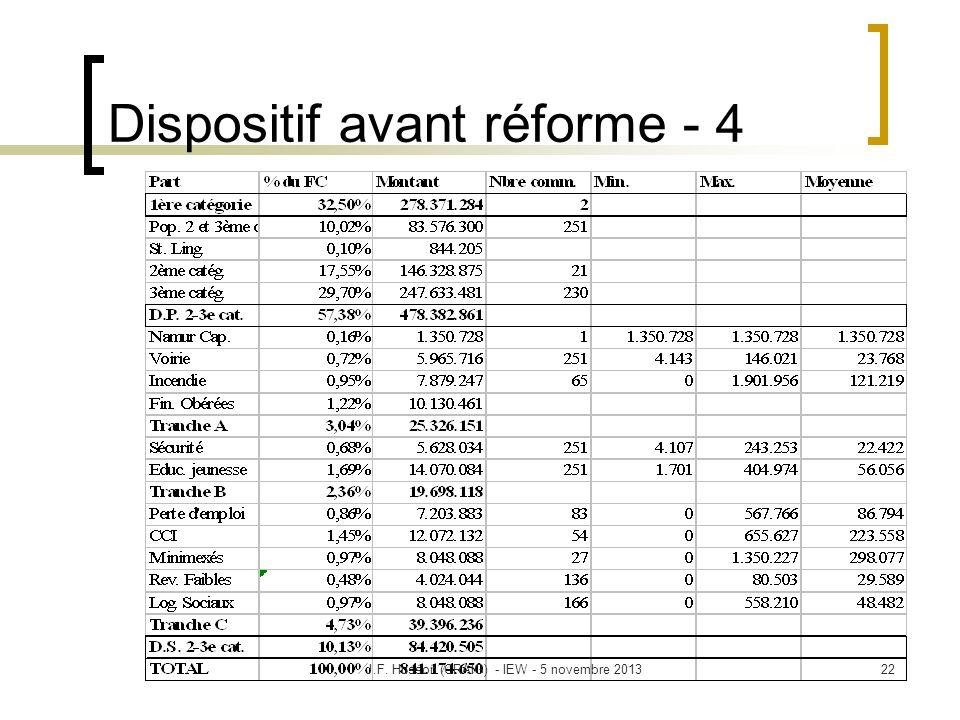 Dispositif avant réforme - 4 22J.F. Husson (CRAIG) - IEW - 5 novembre 2013