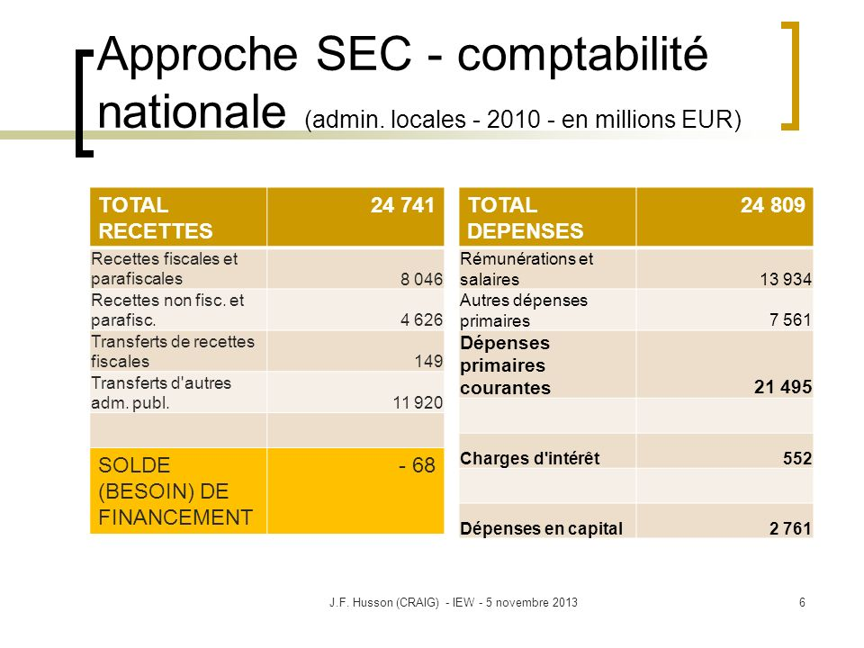 Approche SEC - comptabilité nationale (admin. locales - 2010 - en millions EUR) TOTAL RECETTES 24 741 Recettes fiscales et parafiscales8 046 Recettes