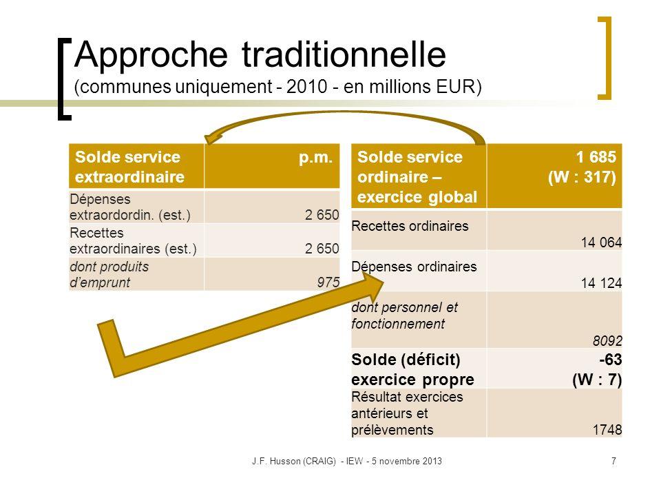 Approche traditionnelle (communes uniquement - 2010 - en millions EUR) Solde service extraordinaire p.m. Dépenses extraordordin. (est.)2 650 Recettes