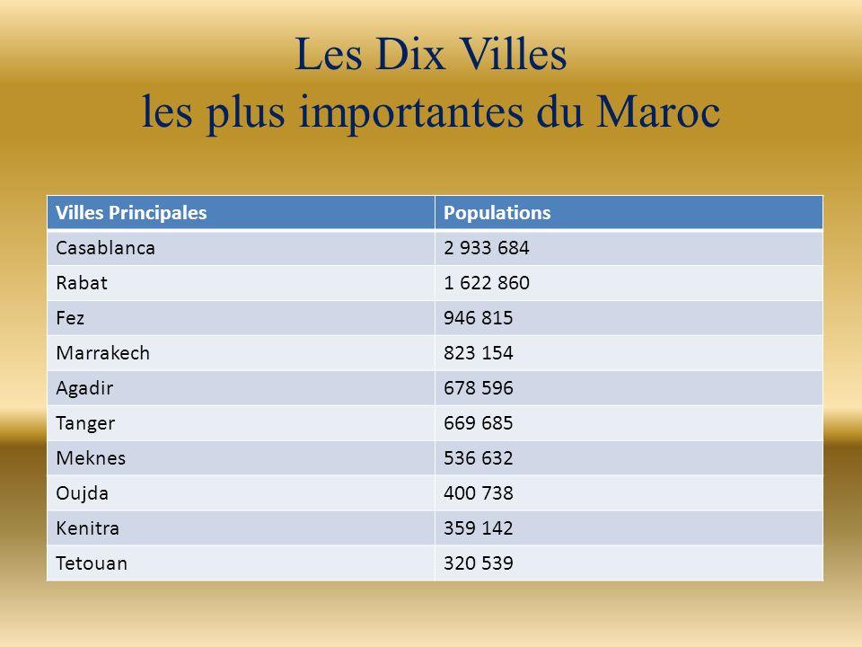 Les Dix Villes les plus importantes du Maroc Villes PrincipalesPopulations Casablanca2 933 684 Rabat1 622 860 Fez946 815 Marrakech823 154 Agadir678 59