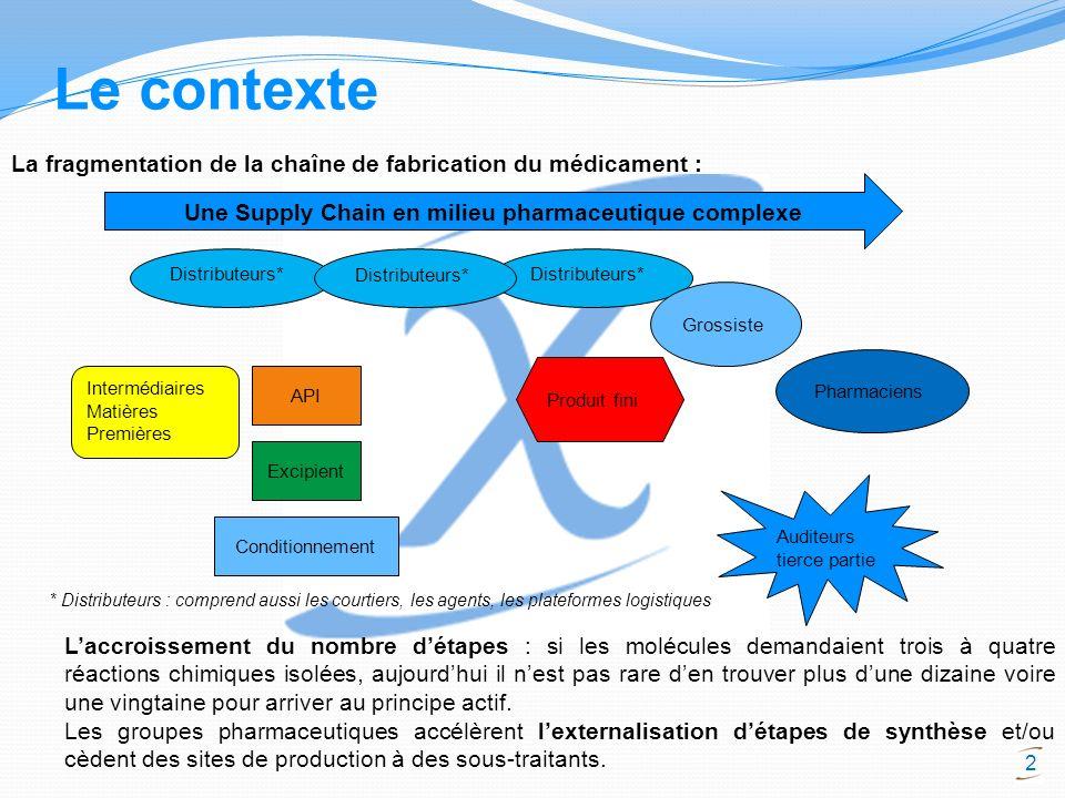 2 Le contexte La fragmentation de la chaîne de fabrication du médicament : Une Supply Chain en milieu pharmaceutique complexe Intermédiaires Matières
