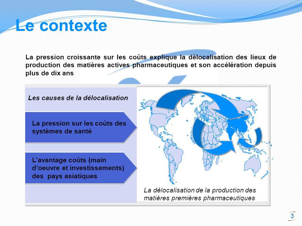 3 Le contexte La pression croissante sur les coûts explique la délocalisation des lieux de production des matières actives pharmaceutiques et son accé