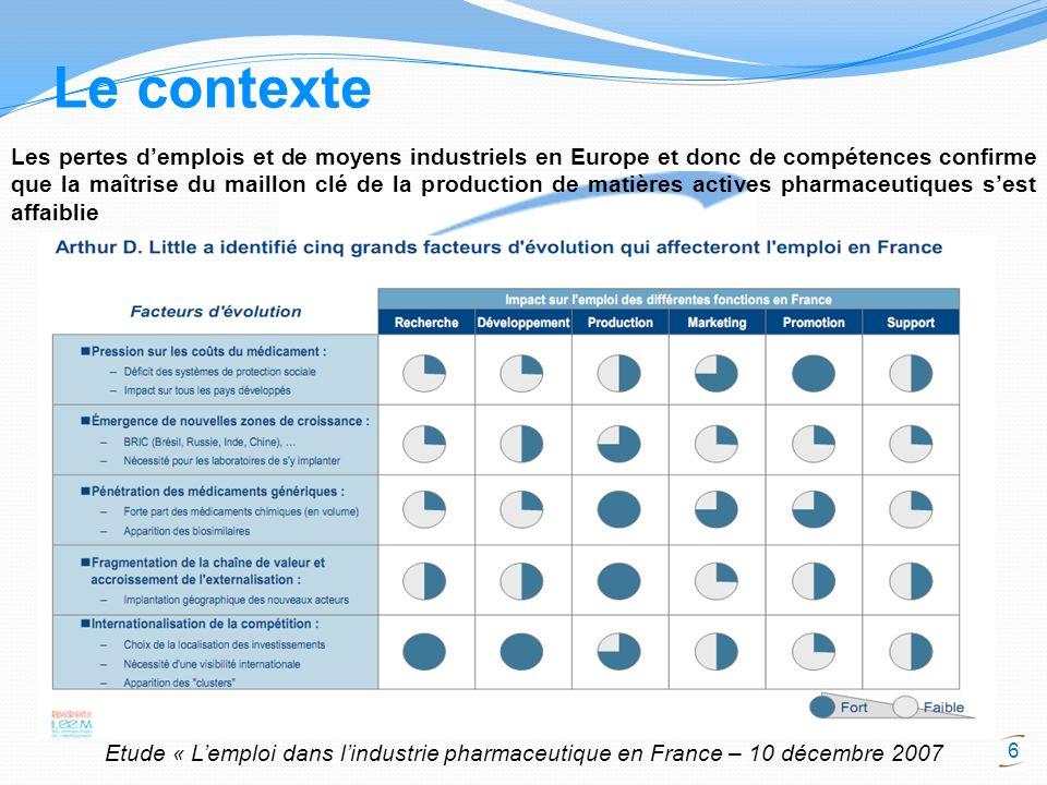 6 Le contexte Les pertes demplois et de moyens industriels en Europe et donc de compétences confirme que la maîtrise du maillon clé de la production d