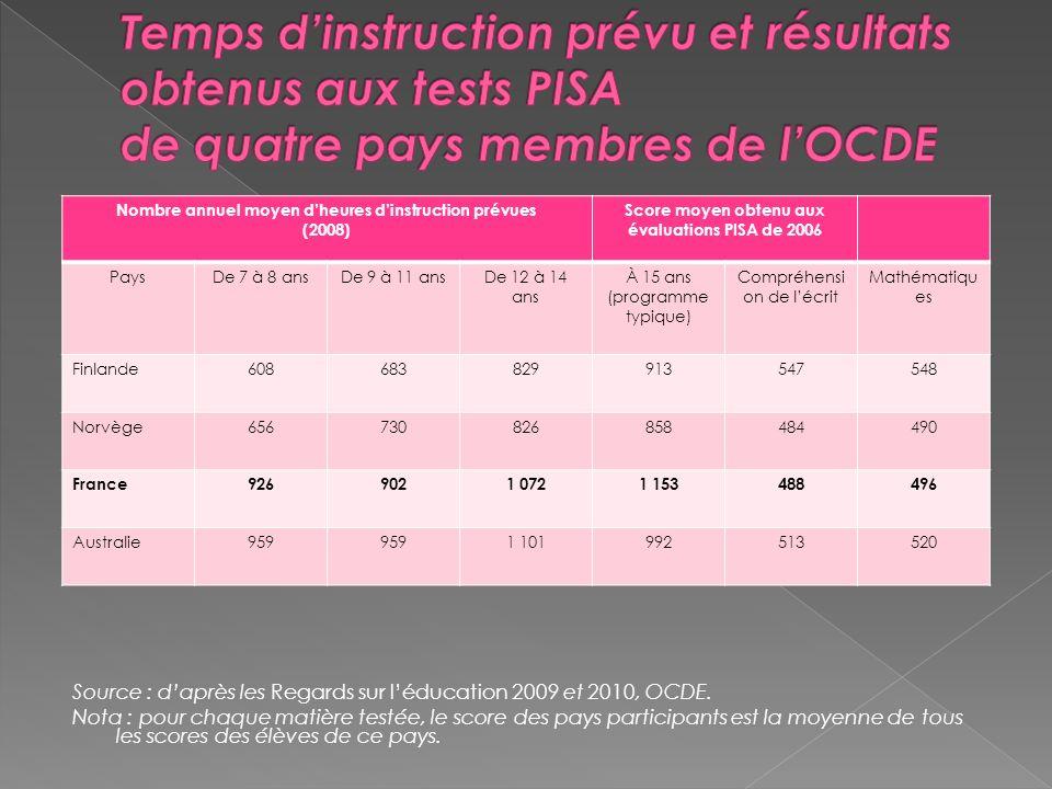 Source : daprès les Regards sur léducation 2009 et 2010, OCDE.
