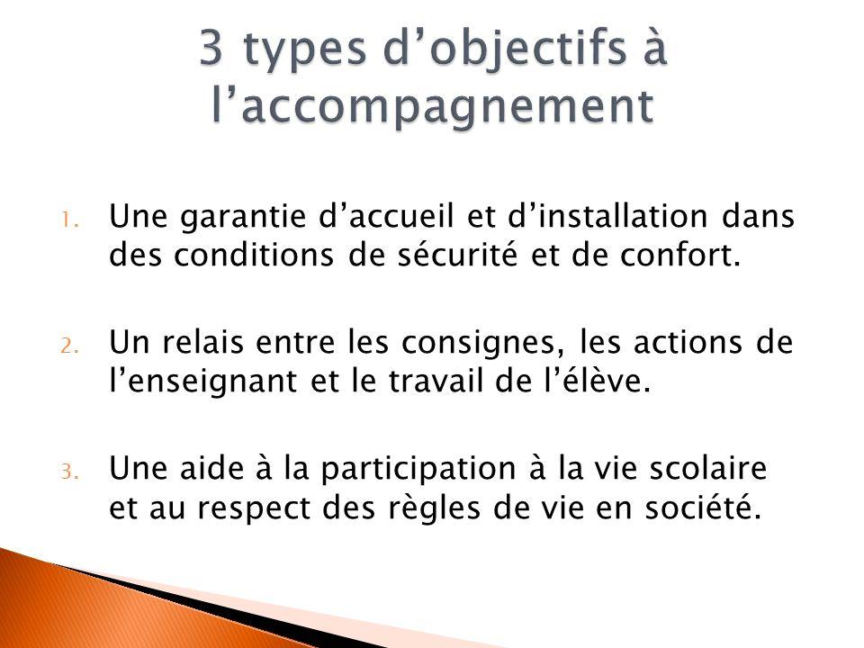 1. Une garantie daccueil et dinstallation dans des conditions de sécurité et de confort. 2. Un relais entre les consignes, les actions de lenseignant
