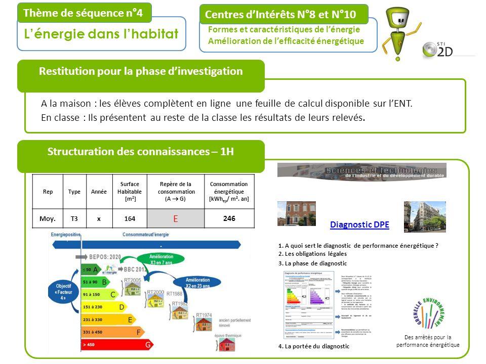 Centres dIntérêts N°8 et N°10 Formes et caractéristiques de lénergie Amélioration de lefficacité énergétique Structuration des connaissances – 1H Léne