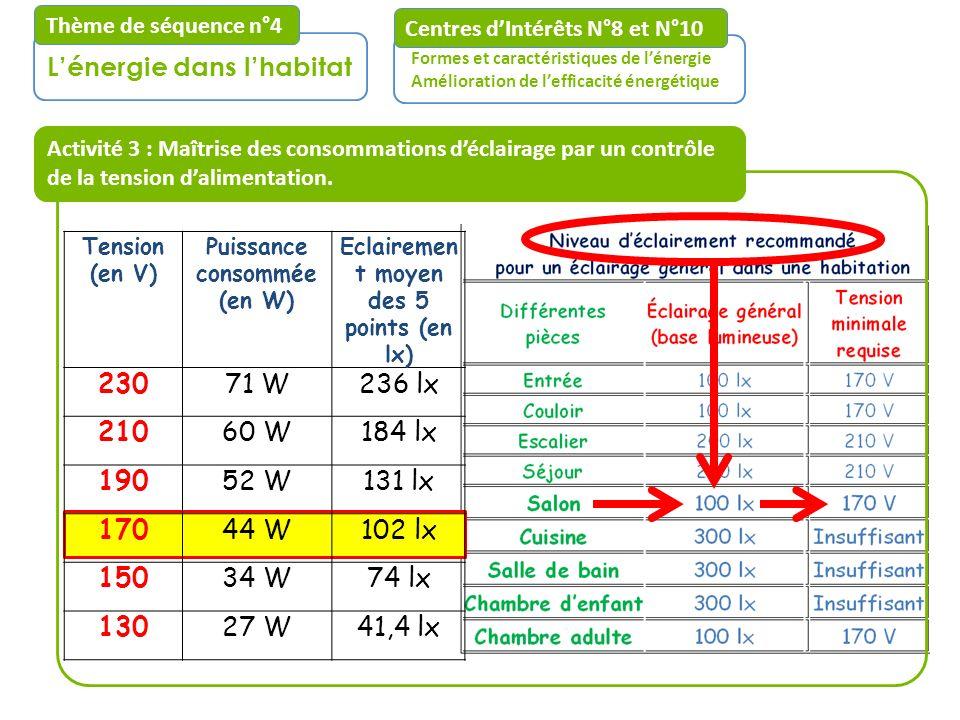 Activité 3 : Maîtrise des consommations déclairage par un contrôle de la tension dalimentation. Centres dIntérêts N°8 et N°10 Formes et caractéristiqu