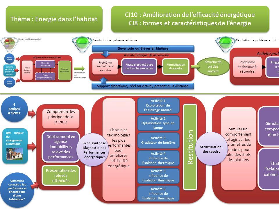 COMPETENCES ATTENDUES Centres dIntérêts N°8 et N°10 Formes et caractéristiques de lénergie Amélioration de lefficacité énergétique CI8 CI9 CI10