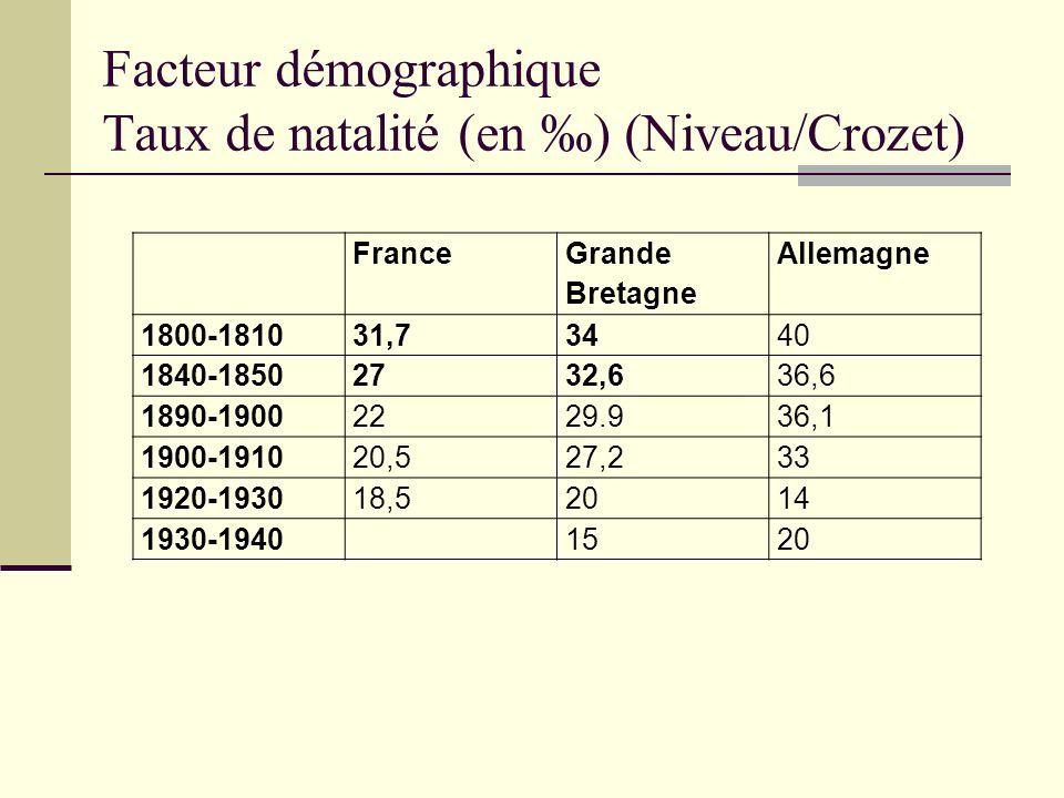 Facteur démographique Taux de natalité (en ) (Niveau/Crozet) France Grande Bretagne Allemagne 1800-181031,73440 1840-18502732,636,6 1890-19002229.936,
