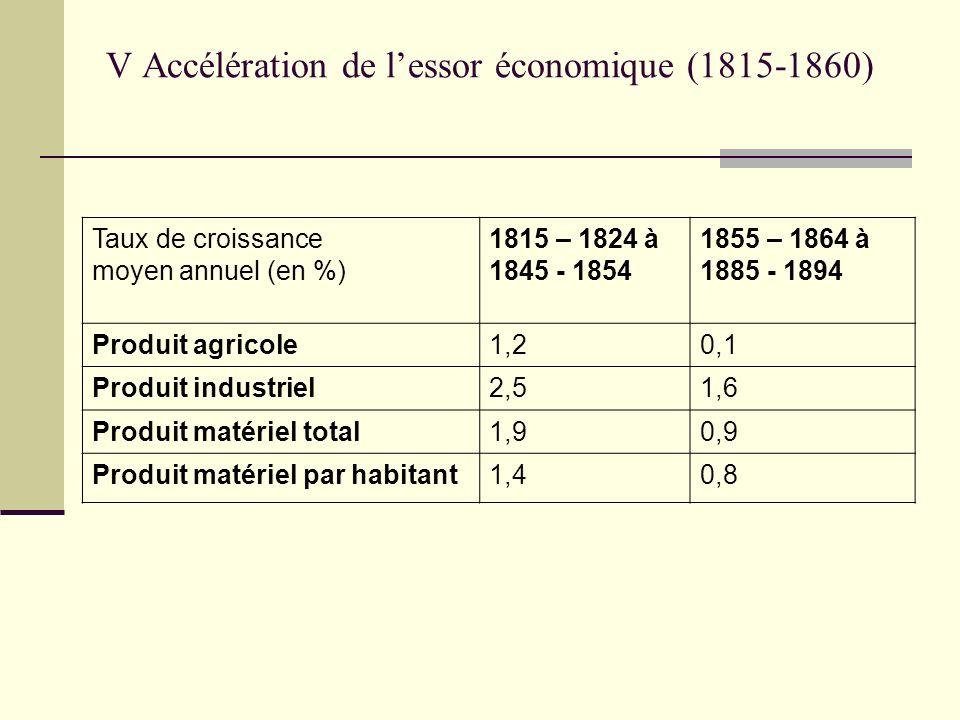 V Accélération de lessor économique (1815-1860) Taux de croissance moyen annuel (en %) 1815 – 1824 à 1845 - 1854 1855 – 1864 à 1885 - 1894 Produit agr