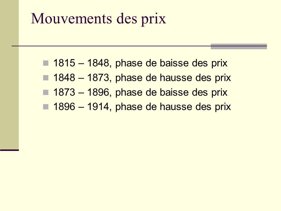 Mouvements des prix 1815 – 1848, phase de baisse des prix 1848 – 1873, phase de hausse des prix 1873 – 1896, phase de baisse des prix 1896 – 1914, pha