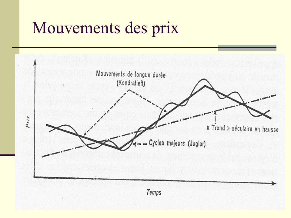 Mouvements des prix