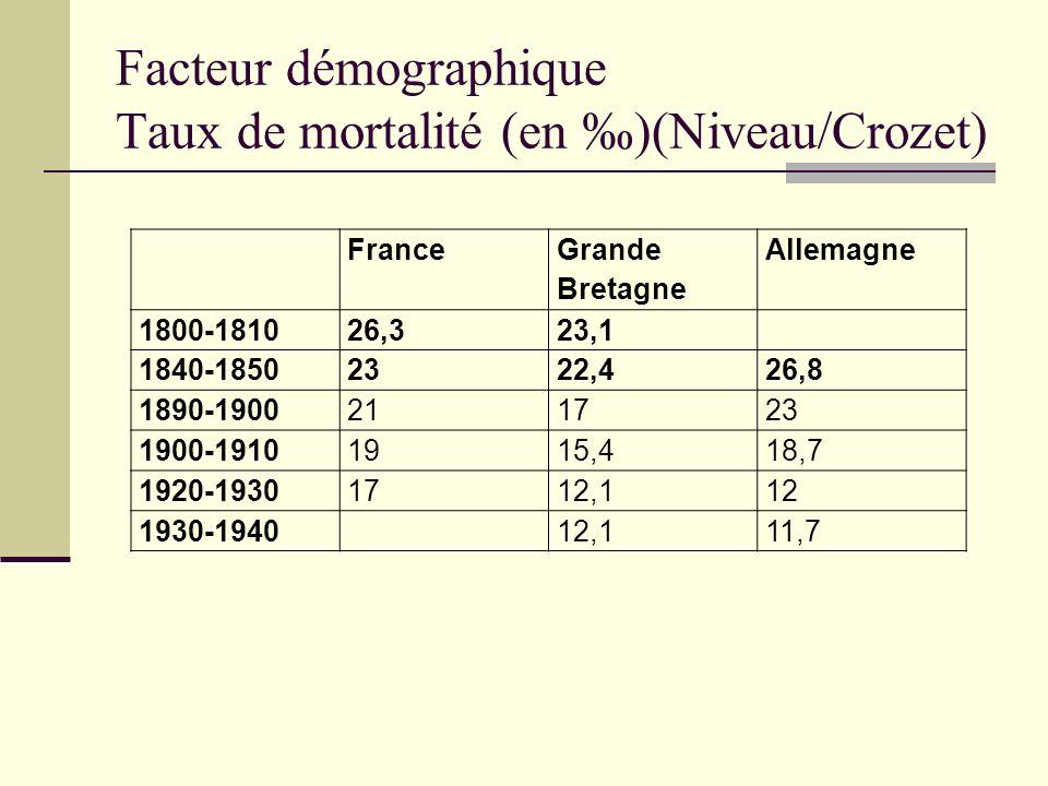 Facteur démographique Taux de mortalité (en )(Niveau/Crozet) France Grande Bretagne Allemagne 1800-181026,323,1 1840-18502322,426,8 1890-1900211723 19