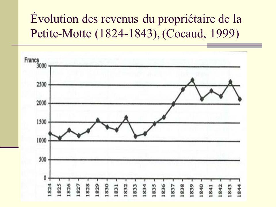 Évolution des revenus du propriétaire de la Petite-Motte (1824-1843), (Cocaud, 1999)
