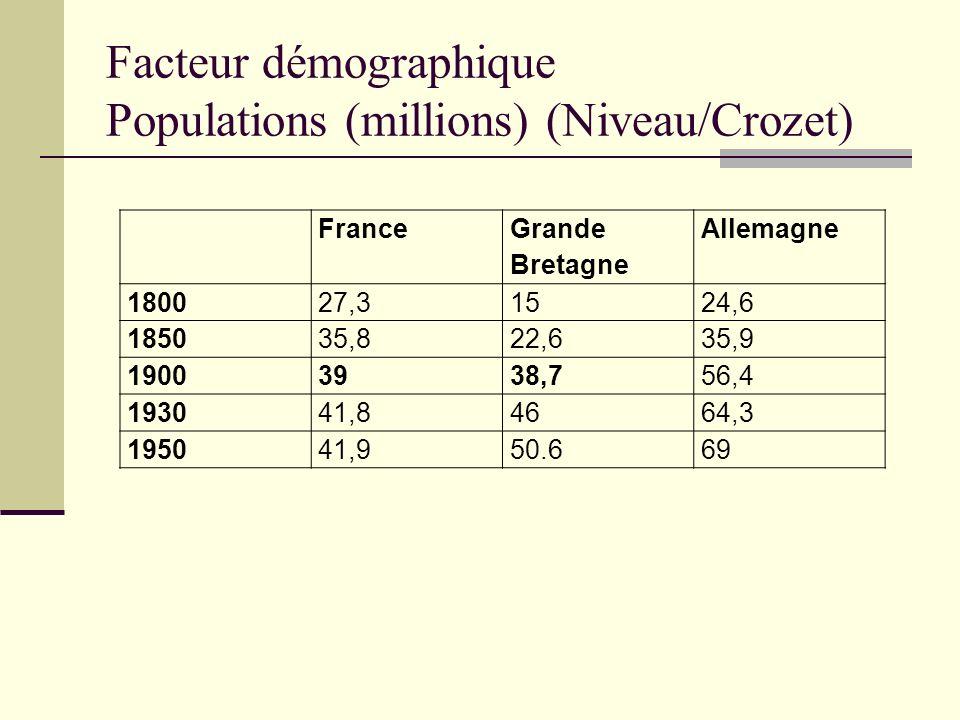 Facteur démographique Populations (millions) (Niveau/Crozet) France Grande Bretagne Allemagne 180027,31524,6 185035,822,635,9 19003938,756,4 193041,84