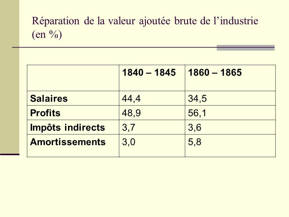 Réparation de la valeur ajoutée brute de lindustrie (en %) 1840 – 18451860 – 1865 Salaires44,434,5 Profits48,956,1 Impôts indirects3,73,6 Amortissemen