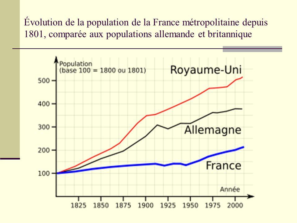 Évolution de la population de la France métropolitaine depuis 1801, comparée aux populations allemande et britannique