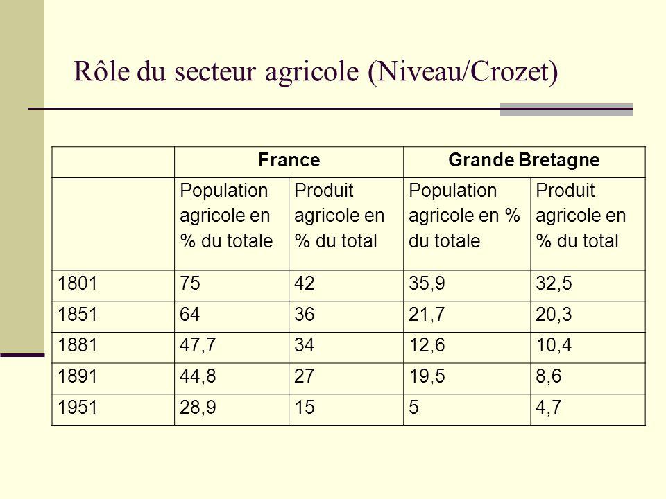 Rôle du secteur agricole (Niveau/Crozet) FranceGrande Bretagne Population agricole en % du totale Produit agricole en % du total Population agricole e