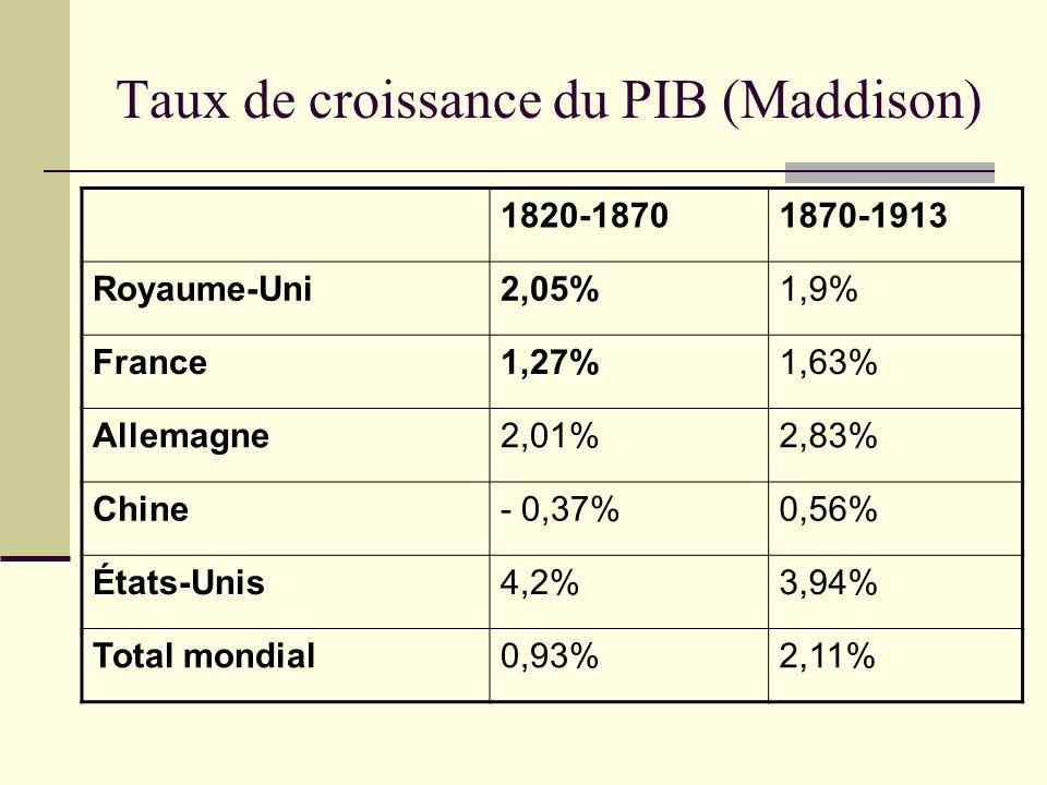 Taux de croissance du PIB (Maddison) 1820-18701870-1913 Royaume-Uni2,05%1,9% France1,27%1,63% Allemagne2,01%2,83% Chine- 0,37%0,56% États-Unis4,2%3,94