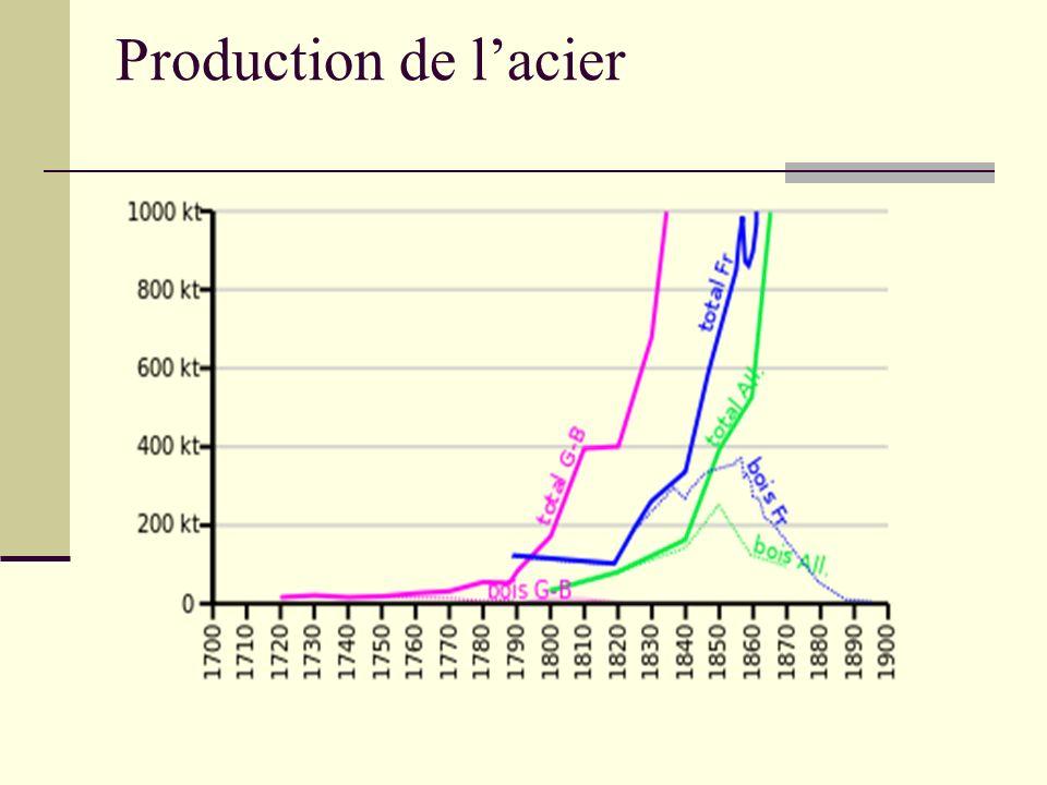 Production de lacier