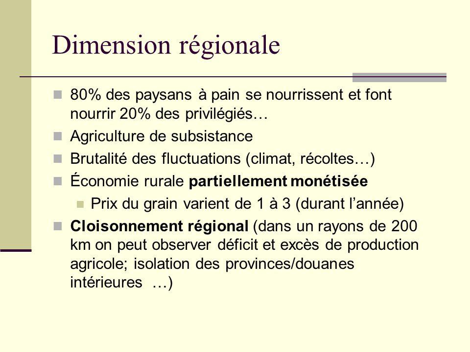 Dimension régionale 80% des paysans à pain se nourrissent et font nourrir 20% des privilégiés… Agriculture de subsistance Brutalité des fluctuations (