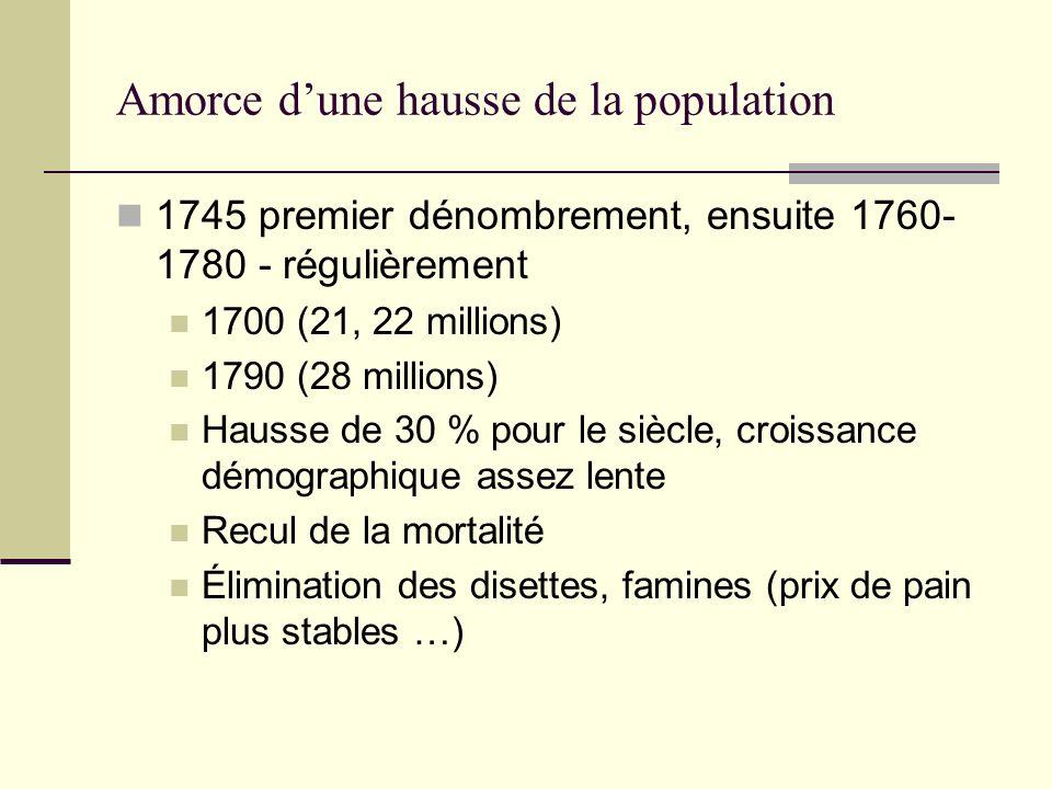 Amorce dune hausse de la population 1745 premier dénombrement, ensuite 1760- 1780 - régulièrement 1700 (21, 22 millions) 1790 (28 millions) Hausse de