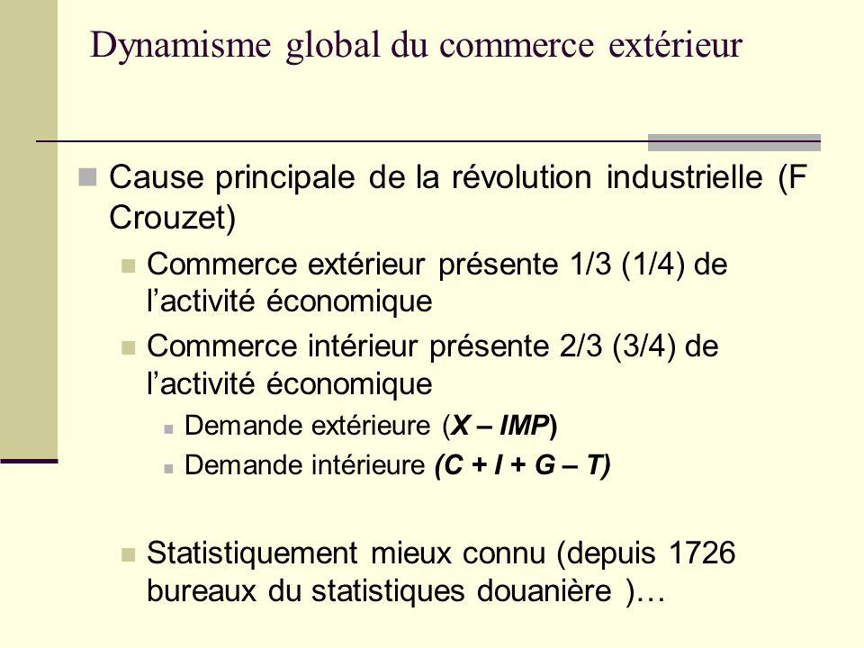 Dynamisme global du commerce extérieur Cause principale de la révolution industrielle (F Crouzet) Commerce extérieur présente 1/3 (1/4) de lactivité é