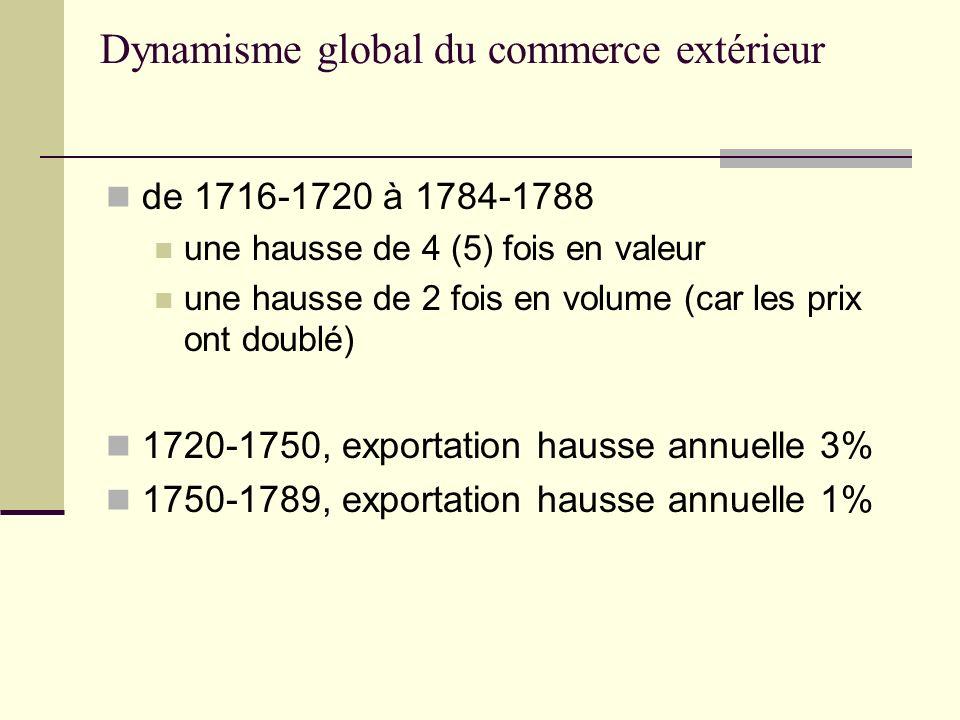 Dynamisme global du commerce extérieur de 1716-1720 à 1784-1788 une hausse de 4 (5) fois en valeur une hausse de 2 fois en volume (car les prix ont do