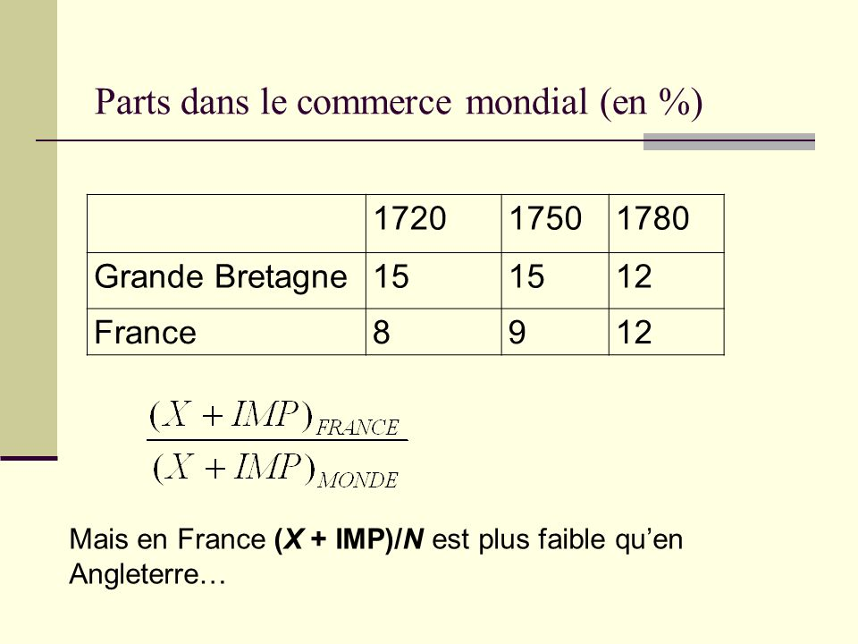 Parts dans le commerce mondial (en %) 172017501780 Grande Bretagne15 12 France8912 Mais en France (X + IMP)/N est plus faible quen Angleterre…