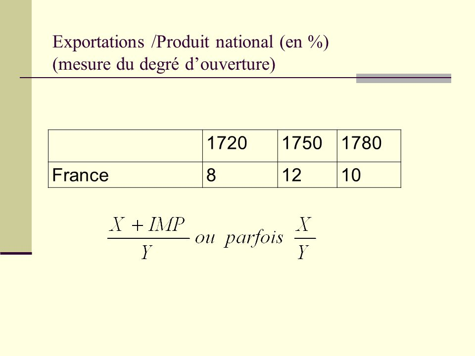 Exportations /Produit national (en %) (mesure du degré douverture) 172017501780 France81210